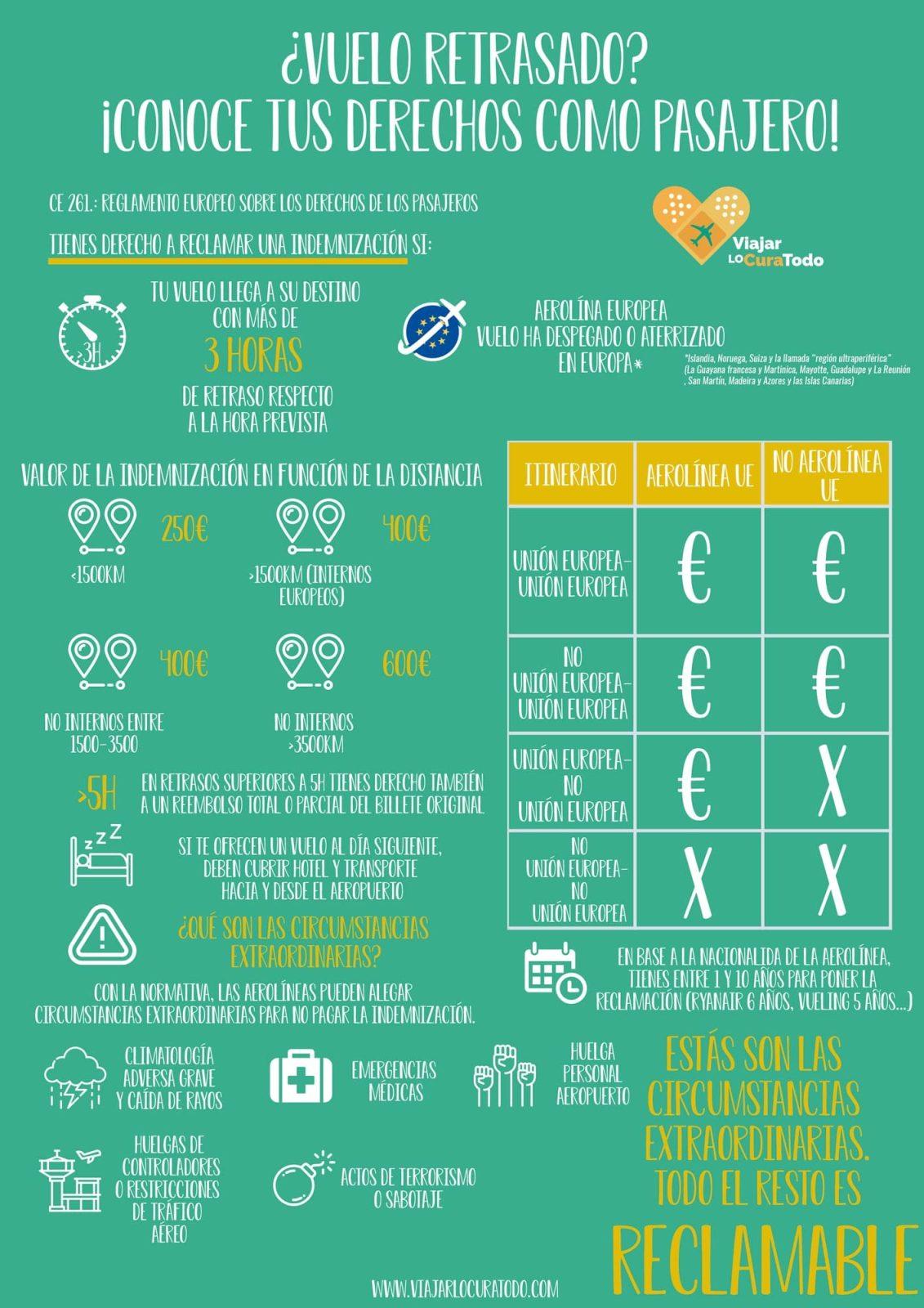 Infografía con los derechos en caso de retraso de vuelo